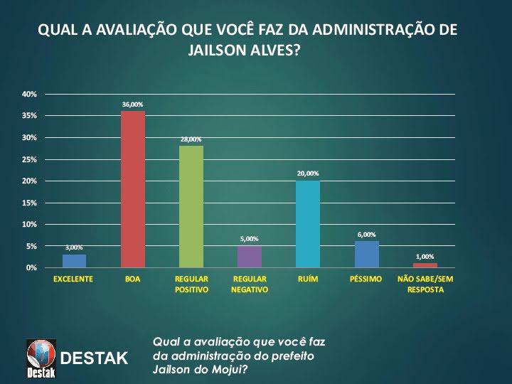 Gestão de Jailson Alves