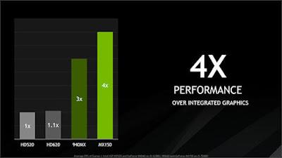 Nvidia GeForce MX150(ノートブック)フルドライバをダウンロード