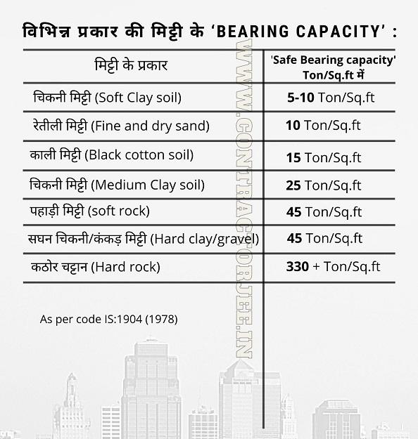 Safe Bearing capacity of soil in hindi