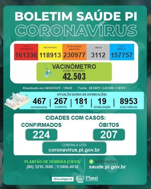 Piauí registra 20 mortes e 388 novos casos da Covid-19 em menos de 24h
