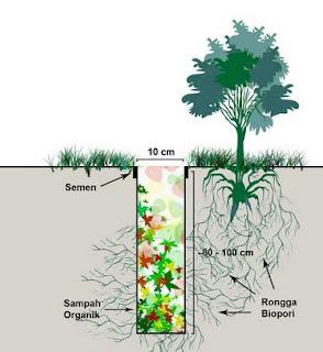 Alat Pembuat Lubang Resapan Biopori Mendapatkan Hak Paten