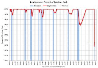 Recession Measure Employment