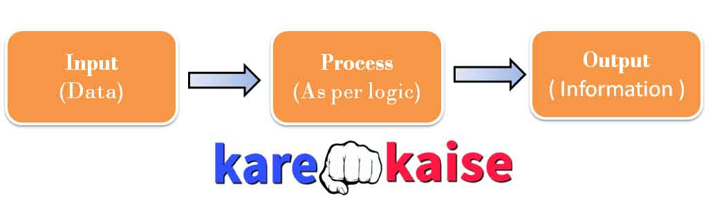 computer-input-process-outout-in-hindi