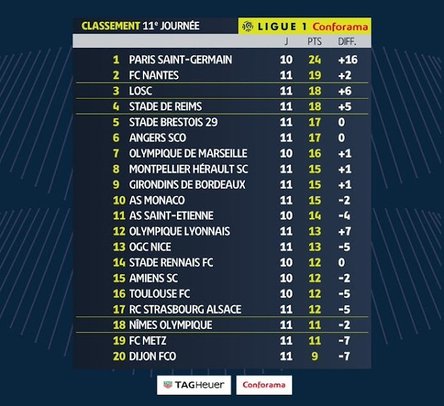 Prediksi Paris Saint Germain vs Marseille — 28 Oktober 2019