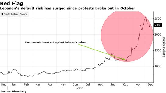 Lebanon Steps Up Fiscal Engineering to Buy Time in Debt Crisis - Bloomberg