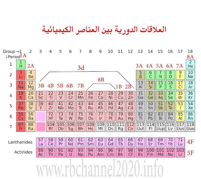 العلاقات الدورية بين العناصرالكيميائية