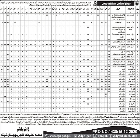 college-education-department-jobs-2020-government-of-balochistan-job-advertisement