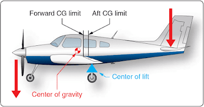 Aircraft Stability, Theory of Flight
