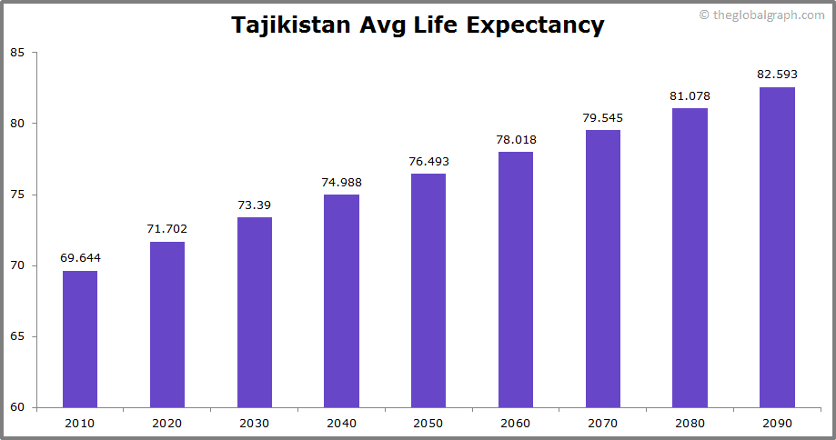Tajikistan  Avg Life Expectancy