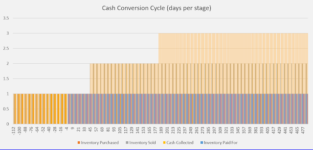 days per stage cash conversion cycle