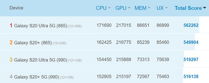 SD865 vs Exynos 990 S20 AnTuTu scores
