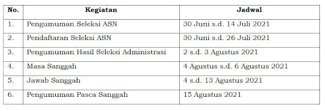 perpanjangan masa pendaftaran dan penyesuaian jadwal tahapan pelaksanaan seleksi Calon ASN Tahun 2021