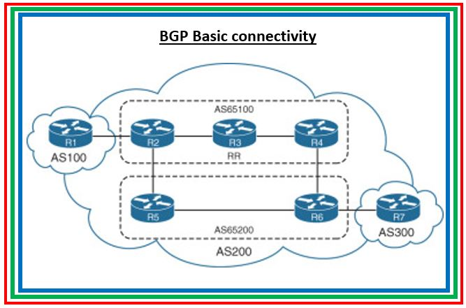 Part 1: 5 BGP commands rarely used