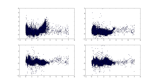 color vs redshift plots of samples from the new data set