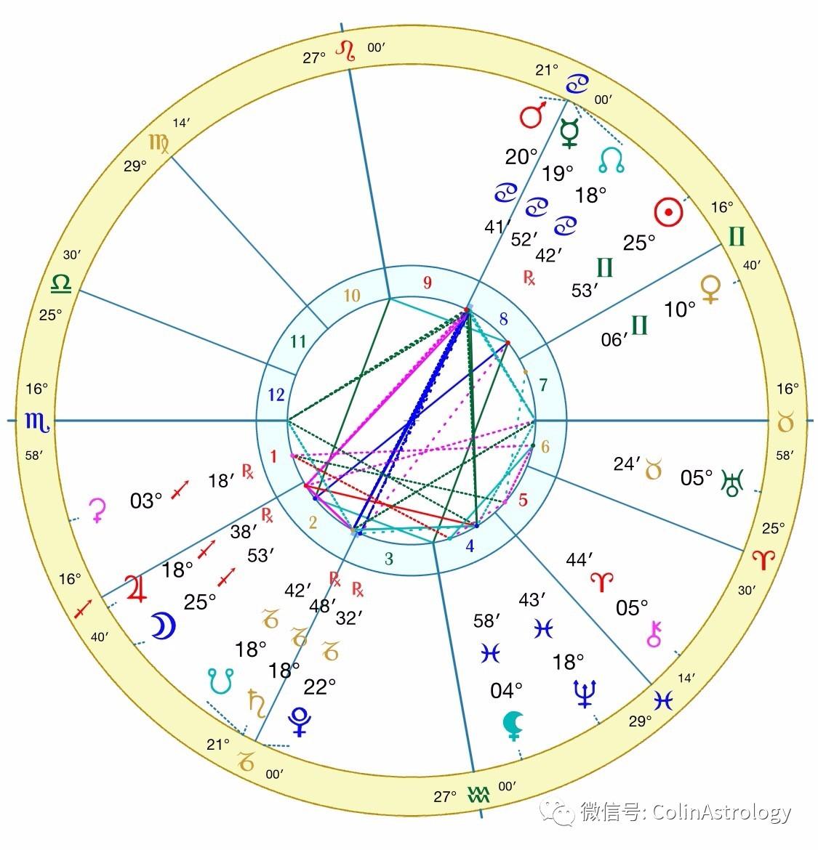【ColinAstrology】2019年6月 射手滿月 改變認知   小鐵星座