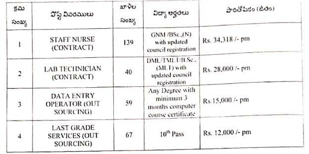 Recruitment of various categories of posts in Dr. YSR Urban Health Clinics / UPHCs jobs in VISAKHAPATNAM District NOTIFICATION