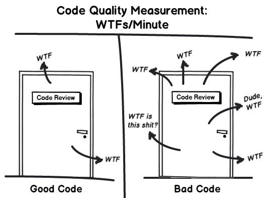 Tổng hợp các nguyên tắc viết code trong C# .NET