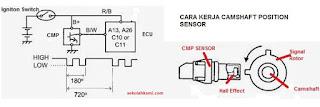 cara kerja camshaft position sensor
