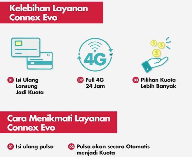 Paket Internet Smartfren Kuota