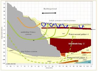 Figuur 2.2 Ge-hydrologische schematisatie en grondwatersystemen Beekbergerwoud (Hanhart & Maljaars 2011). In: Kiezelwieren op herbariummateriaal uit het Beekbergerwoud een retrospectieve milieu-analyse