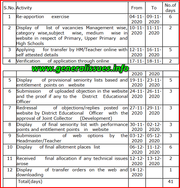 Norms for Re-apportionment of teaching staff