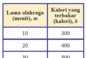 Kunci Jawaban Matematika Kelas 8 Halaman 203 - 205 Ayo Kita Berlatih 5.1