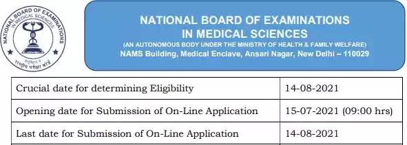 Job Vacancy in National Board of Examinations 2021