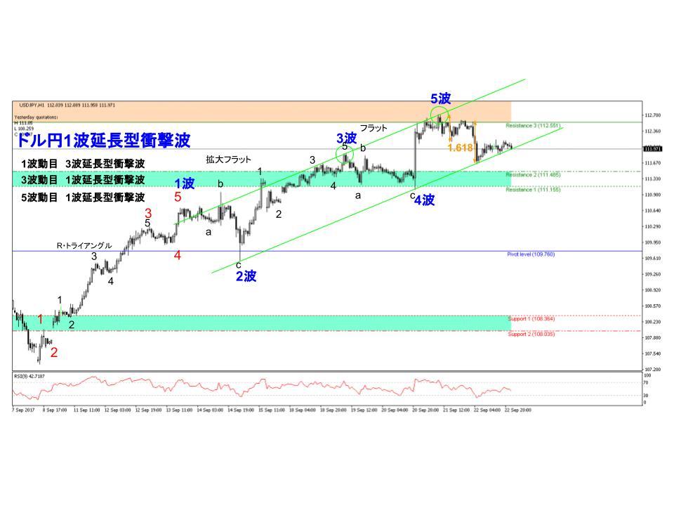 ドル円FXチャート