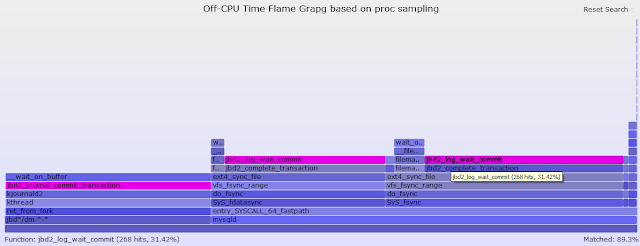 Linux /proc Filesystem for MySQL DBAs - Part IV, Creating Off-CPU Flame Graphs
