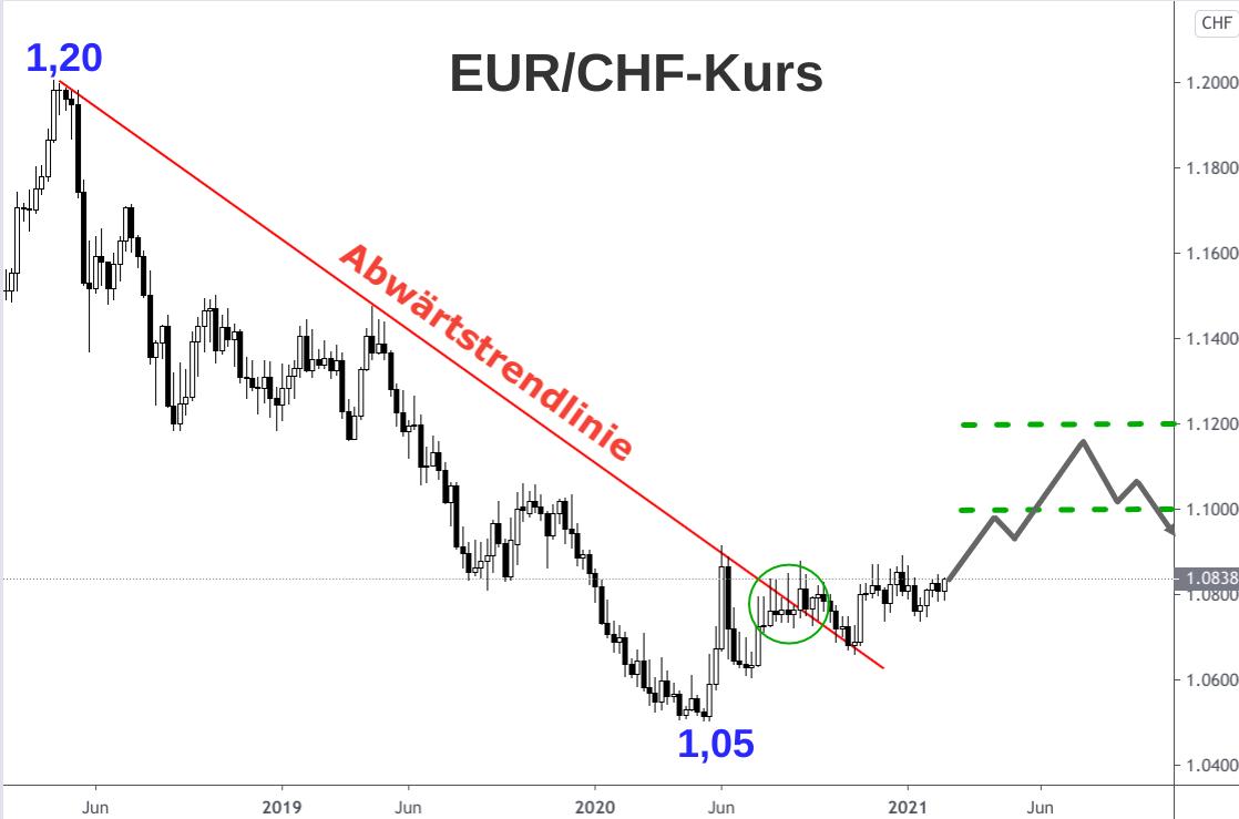 Kerzenchart EUR/CHF-Kurs 2018-2021 mit Prognose 2022