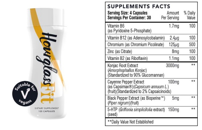 Hourglass Fit Supplements - Ingredients
