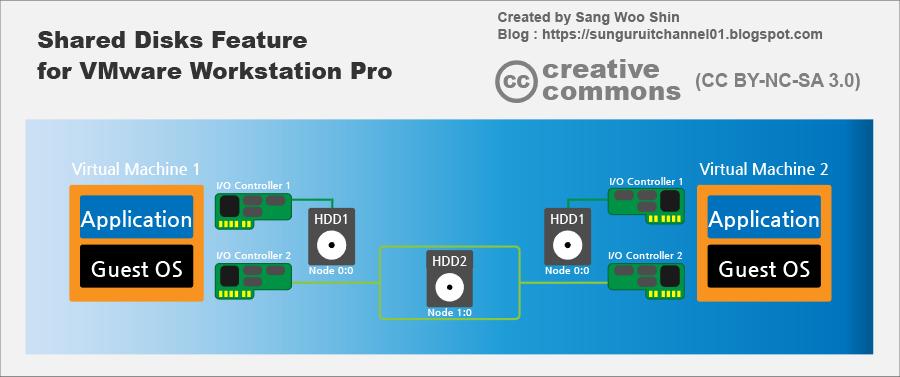 Sunguru IT Channel 01: VMware Workstation Pro 15] 19  Configuring