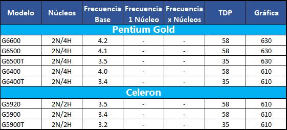 INTEL Pentium-Celeron Generación 10