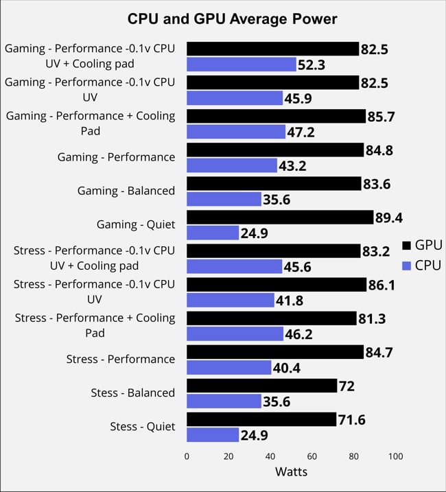 CPU and GPU's average power limit measured on Legion 7i machine for 6 different modes in during both Stress test and Gaming. With a increase in mode level, GPU power limit decreases and for CPU it increases.