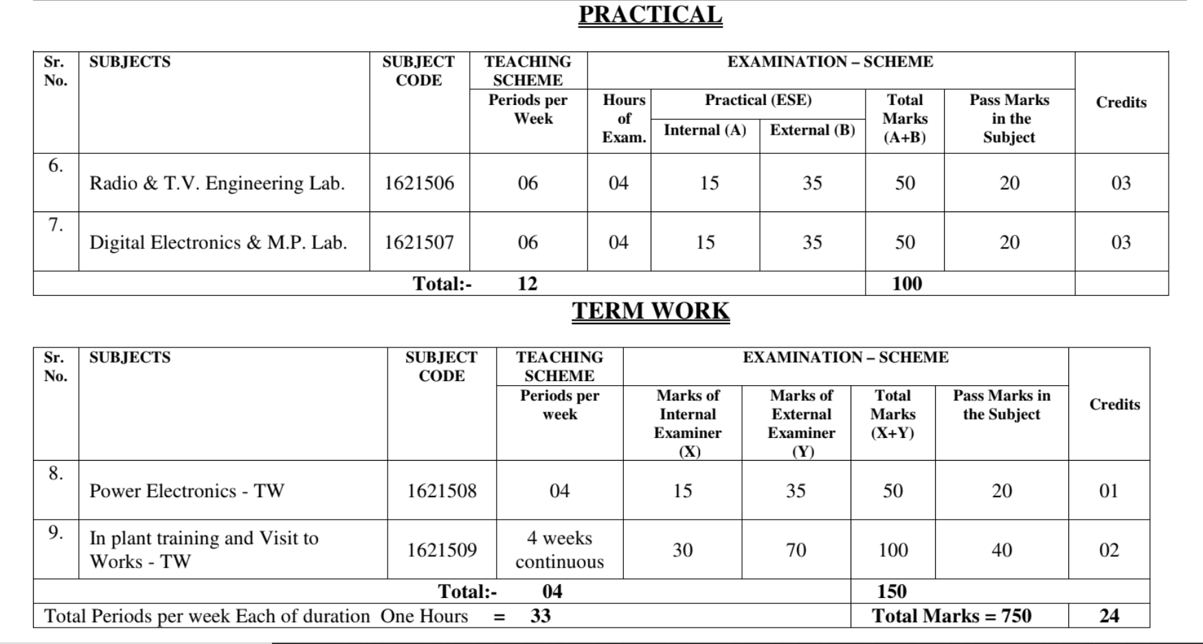 Download All Practical of 5th Sem Electronics   SBTE Bihar Polytechnic