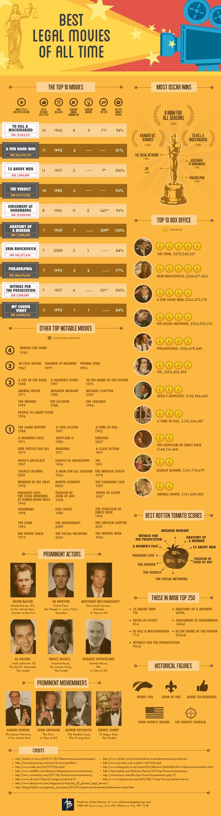 Best Legal Movies Of All Time #Infographic