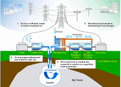 Compressed Air Energy Storage