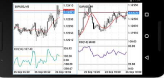 15 Forex Applications on Smartphones