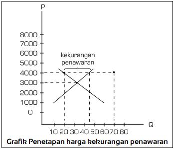 Grafik Penetapan harga kekurangan penawaran