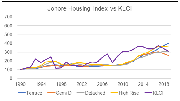 Johore HPI by type vs KLCI