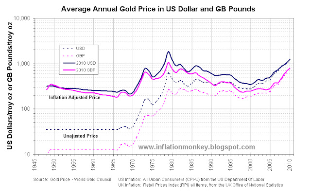 Inflation Adjusted Gold Price In Gb Pounds And Us Dollars Since 1948