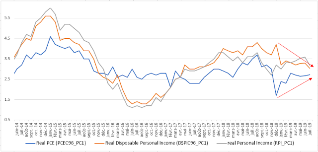 U.S households' income & expenditures (pce)