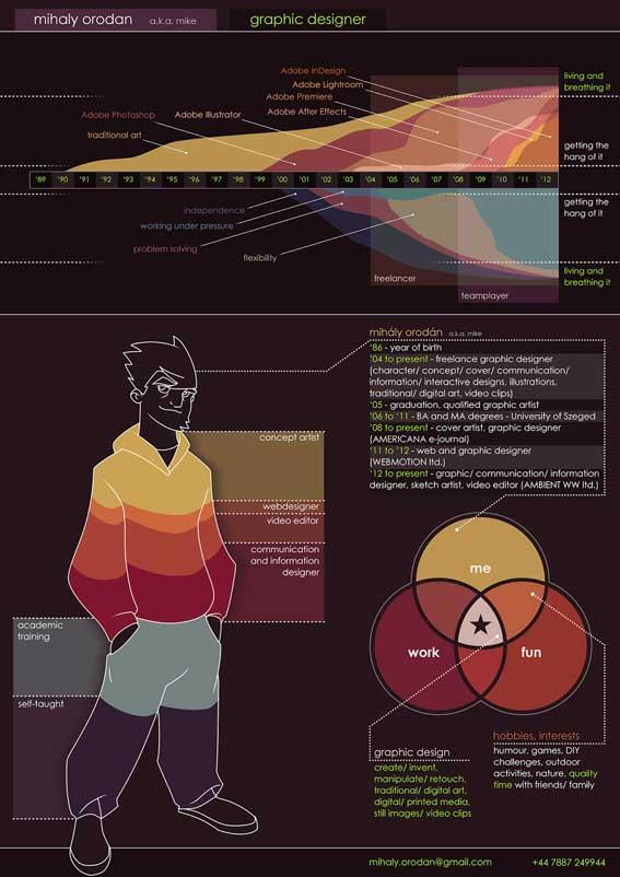 infografias de curriculum vitae