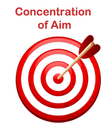 Concentration of Aim