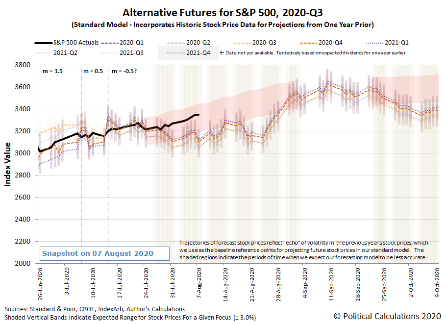 Alternative Futures - S&P 500 - 2020Q3 - Standard Model (m=-0.5 from 14 July 2020) - Snapshot on 7 Aug 2020