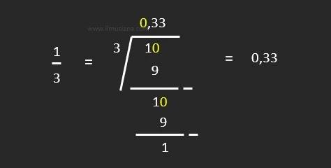 Bentuk Desimal dari 1 per 3