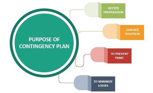 Purpose of Contingency Plan