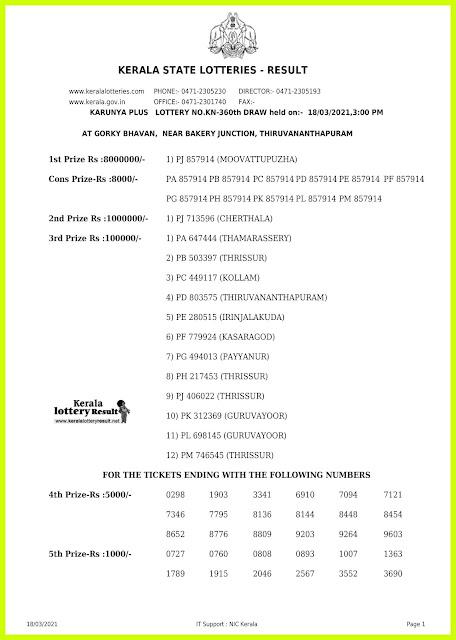 Off. Kerala Lottery Result 18.3.2021 Out, Karunya Plus KN 360 Winners List