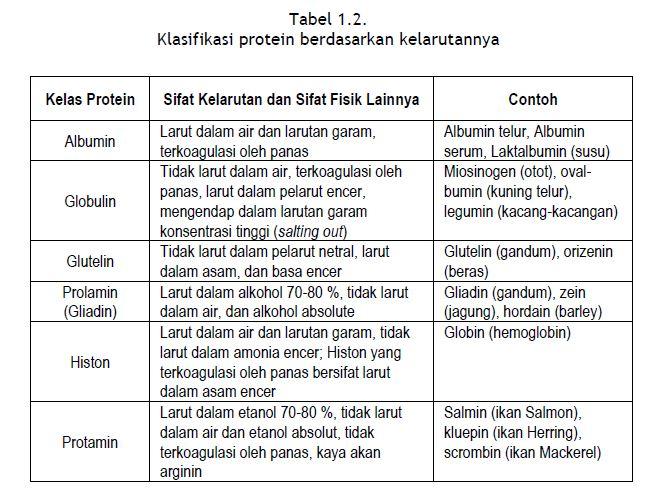 Klasifikasi protein berdasarkan kelarutannya