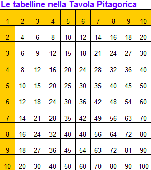 Come imparare le tabelline e la tavola pitagorica - La tavola pitagorica da stampare ...